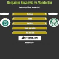 Benjamin Kuscevic vs Vanderlan h2h player stats