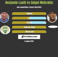Benjamin Lauth vs Golgol Mebrahtu h2h player stats