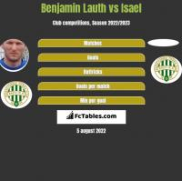 Benjamin Lauth vs Isael h2h player stats