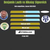 Benjamin Lauth vs Nikolay Signevich h2h player stats
