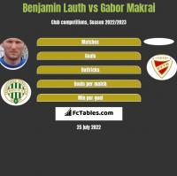 Benjamin Lauth vs Gabor Makrai h2h player stats