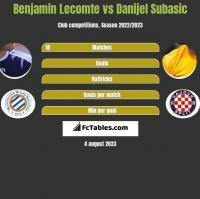 Benjamin Lecomte vs Danijel Subasic h2h player stats