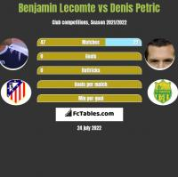 Benjamin Lecomte vs Denis Petric h2h player stats