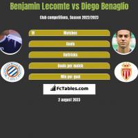 Benjamin Lecomte vs Diego Benaglio h2h player stats