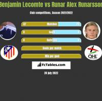 Benjamin Lecomte vs Runar Alex Runarsson h2h player stats