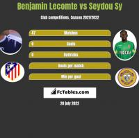 Benjamin Lecomte vs Seydou Sy h2h player stats