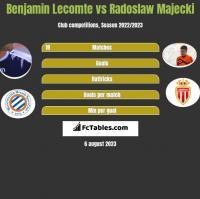 Benjamin Lecomte vs Radoslaw Majecki h2h player stats