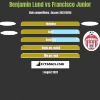 Benjamin Lund vs Francisco Junior h2h player stats