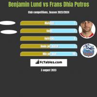 Benjamin Lund vs Frans Dhia Putros h2h player stats