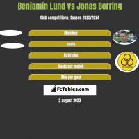 Benjamin Lund vs Jonas Borring h2h player stats