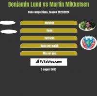 Benjamin Lund vs Martin Mikkelsen h2h player stats
