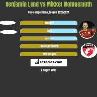 Benjamin Lund vs Mikkel Wohlgemuth h2h player stats
