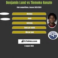 Benjamin Lund vs Tiemoko Konate h2h player stats