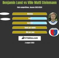 Benjamin Lund vs Ville Matti Steinmann h2h player stats
