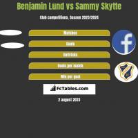 Benjamin Lund vs Sammy Skytte h2h player stats