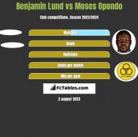 Benjamin Lund vs Moses Opondo h2h player stats
