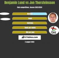 Benjamin Lund vs Jon Thorsteinsson h2h player stats