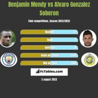 Benjamin Mendy vs Alvaro Gonzalez Soberon h2h player stats