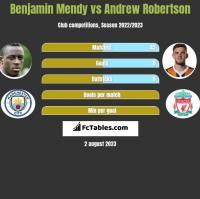 Benjamin Mendy vs Andrew Robertson h2h player stats