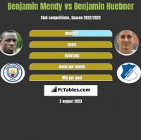 Benjamin Mendy vs Benjamin Huebner h2h player stats