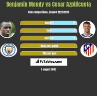 Benjamin Mendy vs Cesar Azpilicueta h2h player stats