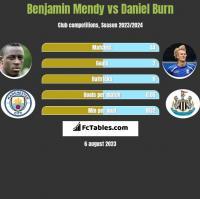 Benjamin Mendy vs Daniel Burn h2h player stats