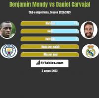 Benjamin Mendy vs Daniel Carvajal h2h player stats