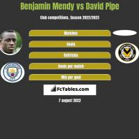 Benjamin Mendy vs David Pipe h2h player stats