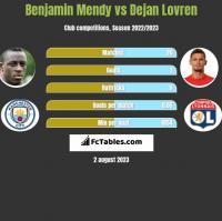Benjamin Mendy vs Dejan Lovren h2h player stats