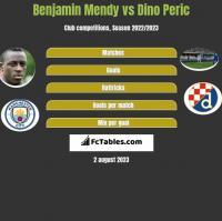 Benjamin Mendy vs Dino Peric h2h player stats