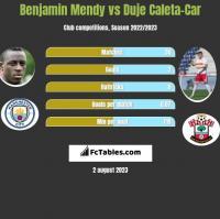 Benjamin Mendy vs Duje Caleta-Car h2h player stats