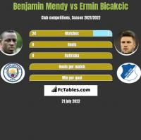 Benjamin Mendy vs Ermin Bicakcic h2h player stats
