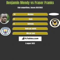 Benjamin Mendy vs Fraser Franks h2h player stats