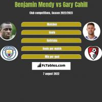 Benjamin Mendy vs Gary Cahill h2h player stats