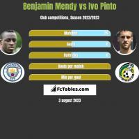 Benjamin Mendy vs Ivo Pinto h2h player stats