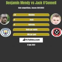 Benjamin Mendy vs Jack O'Connell h2h player stats