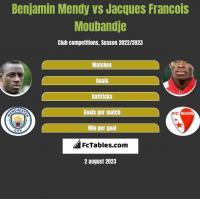 Benjamin Mendy vs Jacques Francois Moubandje h2h player stats