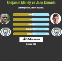 Benjamin Mendy vs Joao Cancelo h2h player stats
