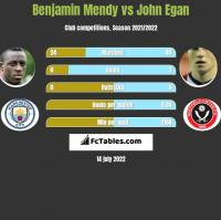 Benjamin Mendy vs John Egan h2h player stats