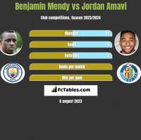 Benjamin Mendy vs Jordan Amavi h2h player stats