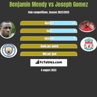 Benjamin Mendy vs Joseph Gomez h2h player stats