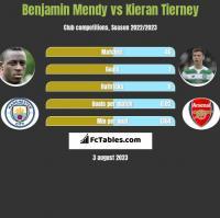 Benjamin Mendy vs Kieran Tierney h2h player stats