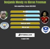 Benjamin Mendy vs Kieron Freeman h2h player stats