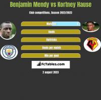 Benjamin Mendy vs Kortney Hause h2h player stats