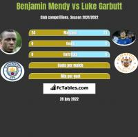 Benjamin Mendy vs Luke Garbutt h2h player stats