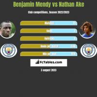 Benjamin Mendy vs Nathan Ake h2h player stats