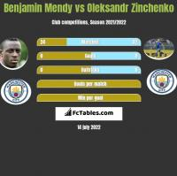 Benjamin Mendy vs Oleksandr Zinchenko h2h player stats
