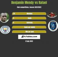 Benjamin Mendy vs Rafael h2h player stats