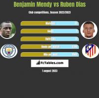 Benjamin Mendy vs Ruben Dias h2h player stats