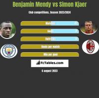 Benjamin Mendy vs Simon Kjaer h2h player stats